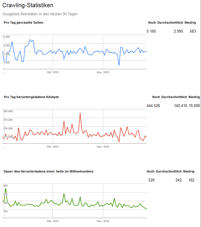 Search Console Crawling Statistik