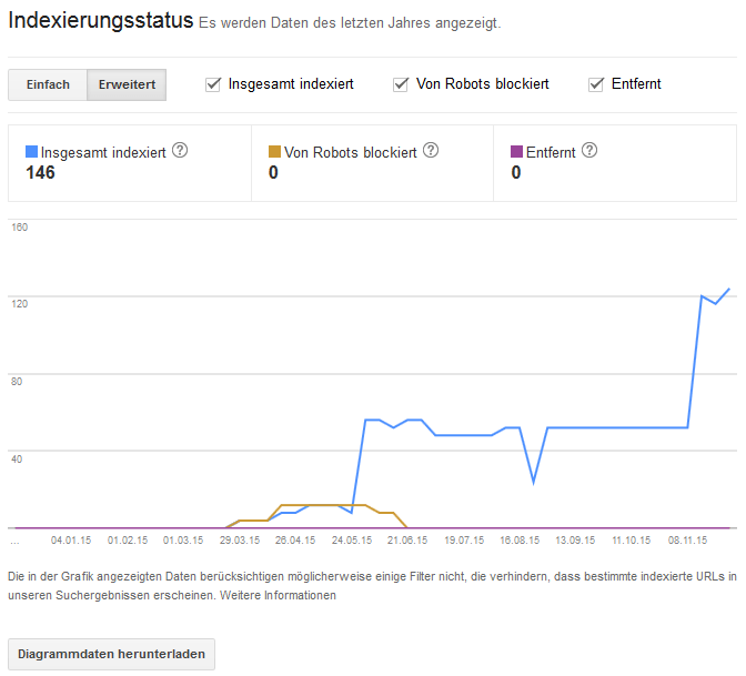 Search Console Indexierungsstatus